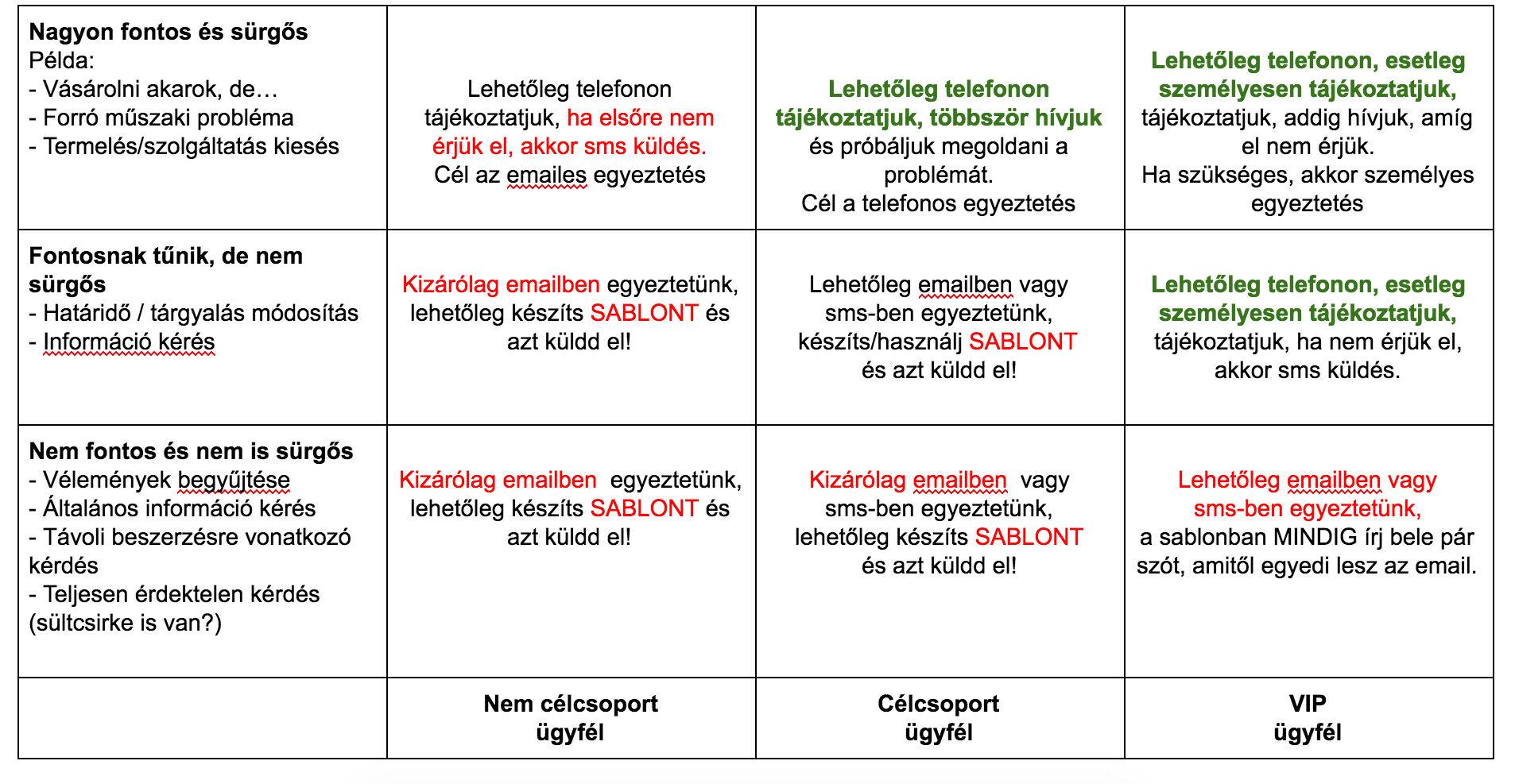 Hogyan legyél hatékonyabb MiniRM-ben? E-mail és sms sablonok és teendő kvalifikáció